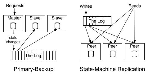 主备模型、状态机模型(又称主-主模型)