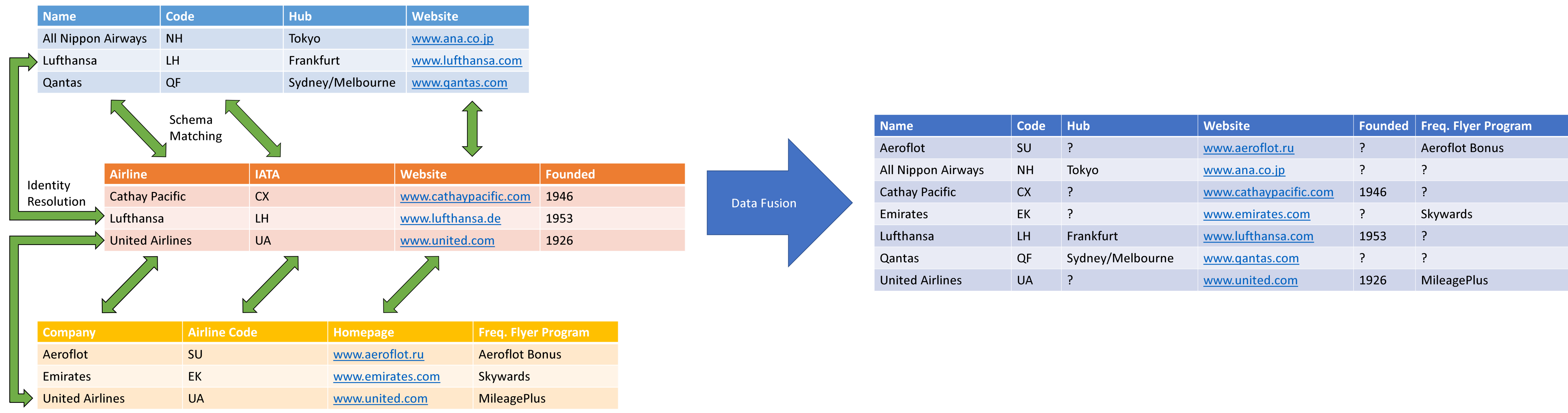 Data Integration Process Example