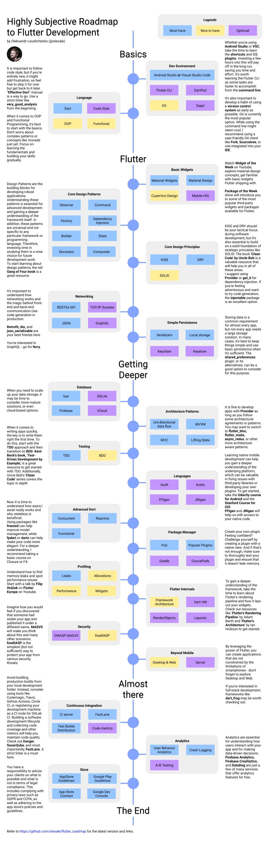 flutter roadmap