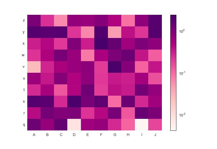 Log-normalized heatmap