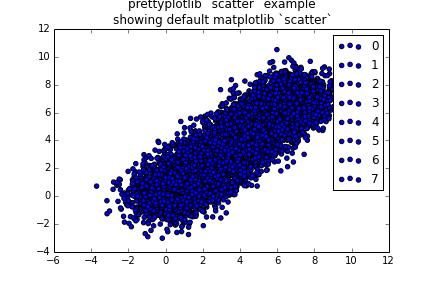 Matplotlib default scatterplot