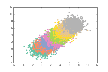 Matplotlib scatter improved 01: changed colors