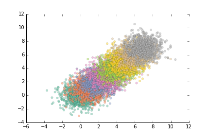 Matplotlib scatter improved 05: removed top and right axis lines