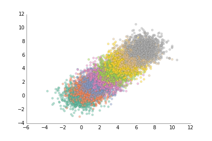 Matplotlib scatter improved 07: changed axis lines from black to almost black