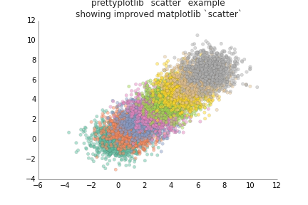 Matplotlib scatter improved 08: changed labels to almost black