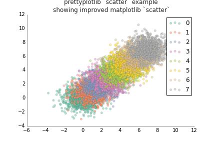 Matplotlib scatter improved 09: added ugly legend