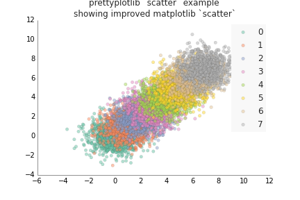 Matplotlib scatter improved 10: beautiful legend