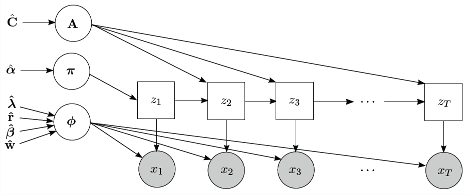 Bayesian HMM graphical model