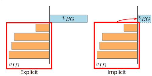Implicit Background Estimation