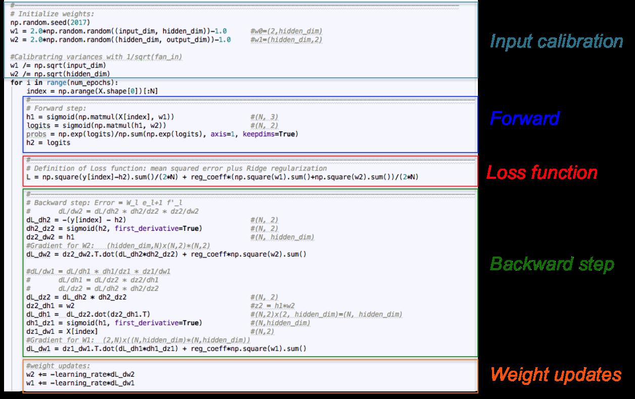 GitHub - omar-florez/scratch_mlp: Explaining the Math of how