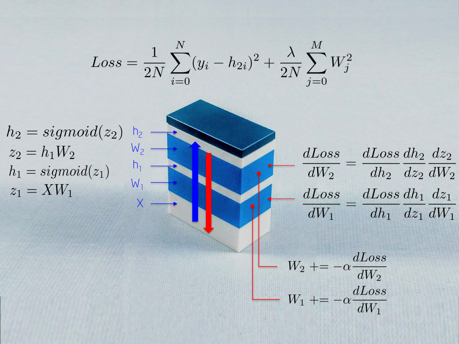 One lego at a time explaining the math of how neural networks learn alt text ccuart Choice Image
