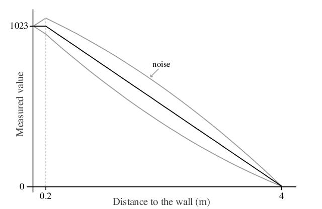 Webots documentation: DistanceSensor