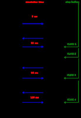 Webots documentation: Controller Programming