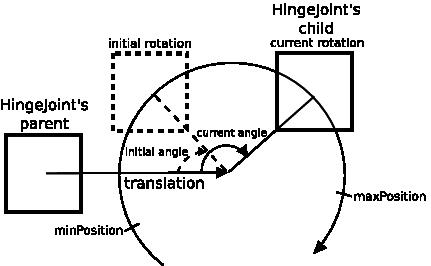 Webots documentation: Motor
