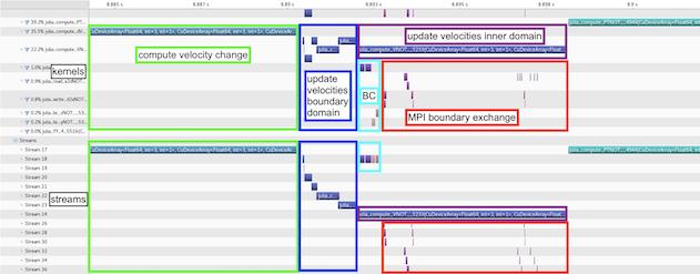 Communication computation overlap ParallelStencil
