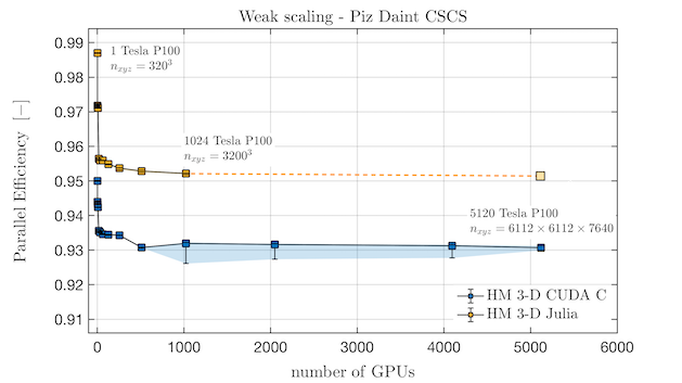 Parallel efficiency of ParallelStencil with CUDA C backend