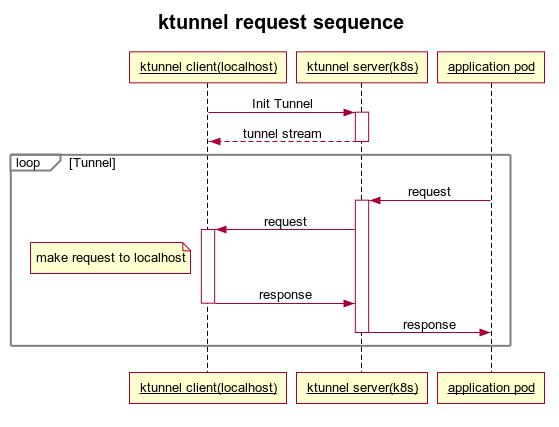 Ktunnel schema