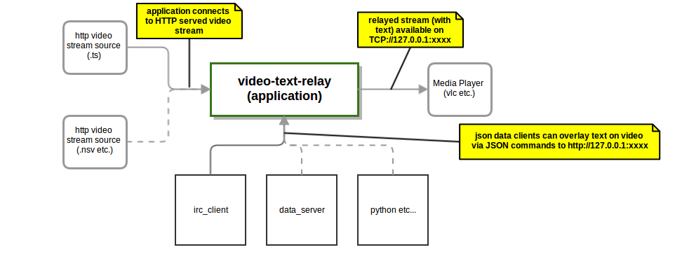 GitHub - on-three/video-text-relay: Simple Gstreamer based video
