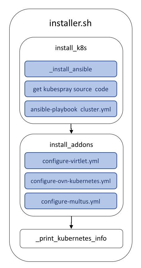 installer_workflow.png