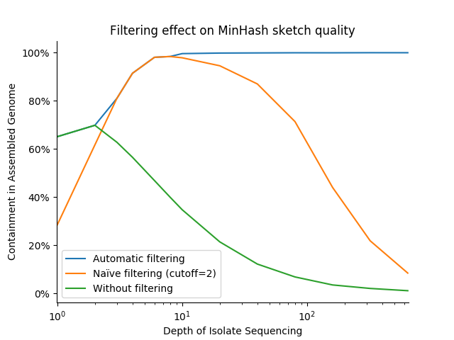 Accuracy versus sequencing depth for different filtering schemes
