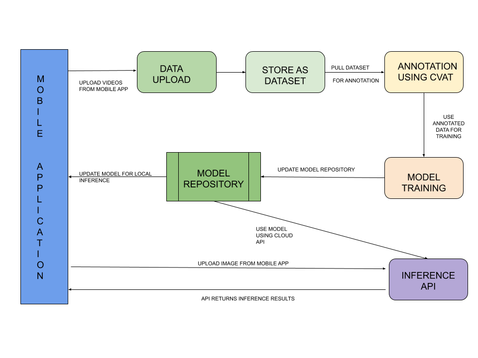 App Flow Diagram
