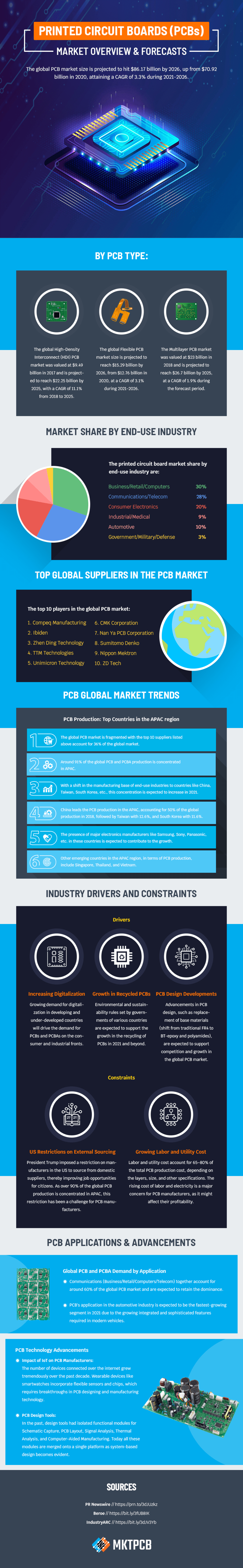 Global PCB market infographic