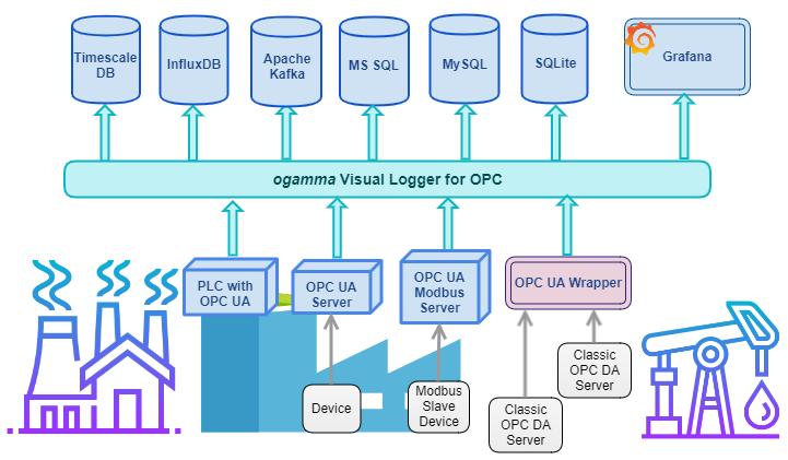 OPC UA Data Logger - Context Diagram
