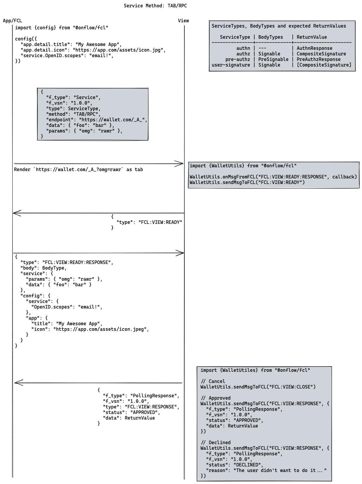 TAB/RPC Diagram