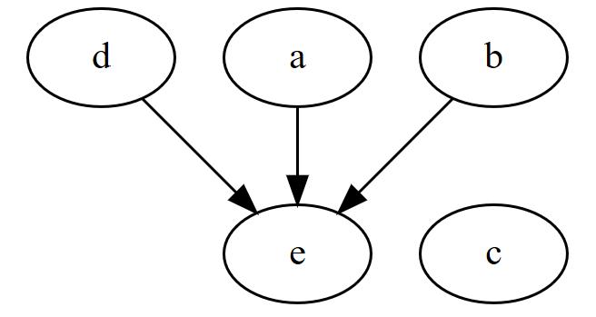 サンプルコードの変数初期化順