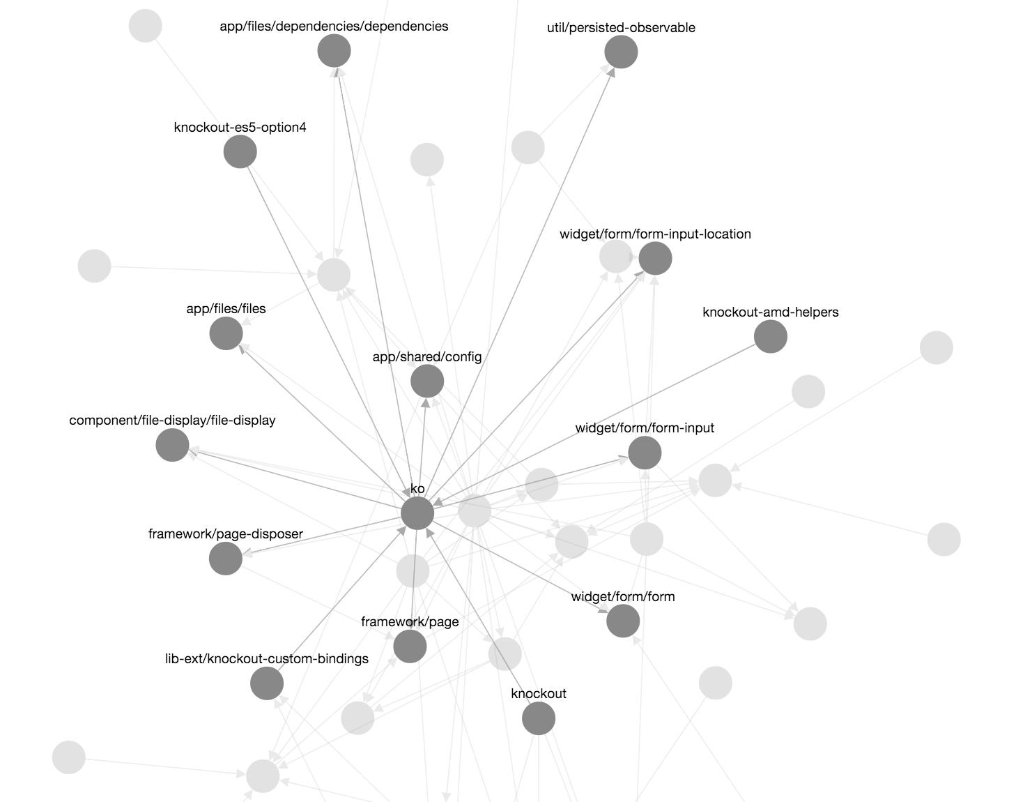 ko dependencies graph