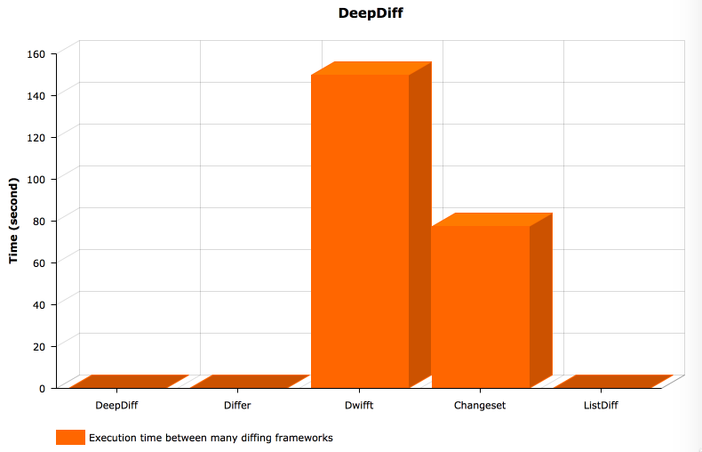 DeepDiff