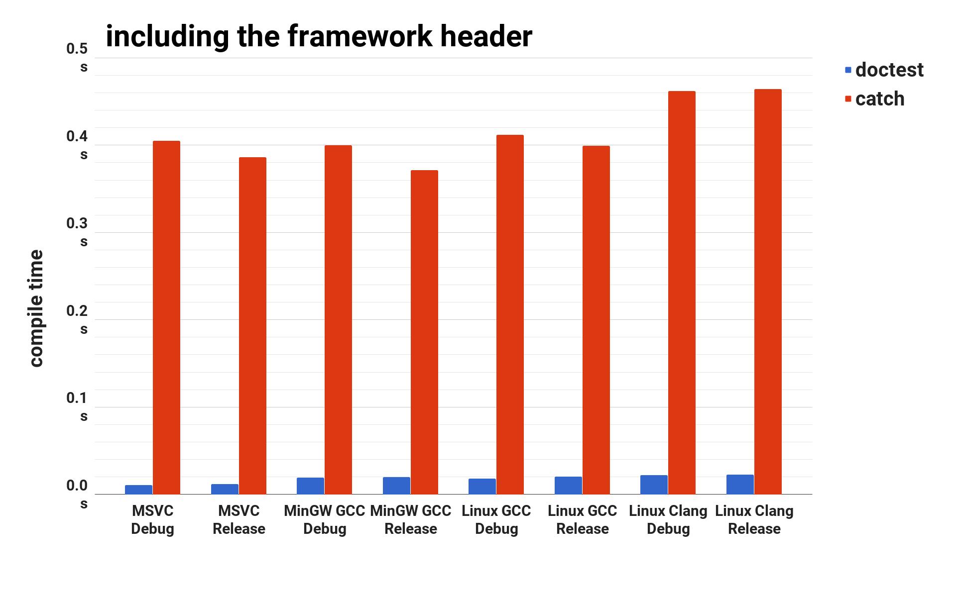 cost-of-including-the-framework-header