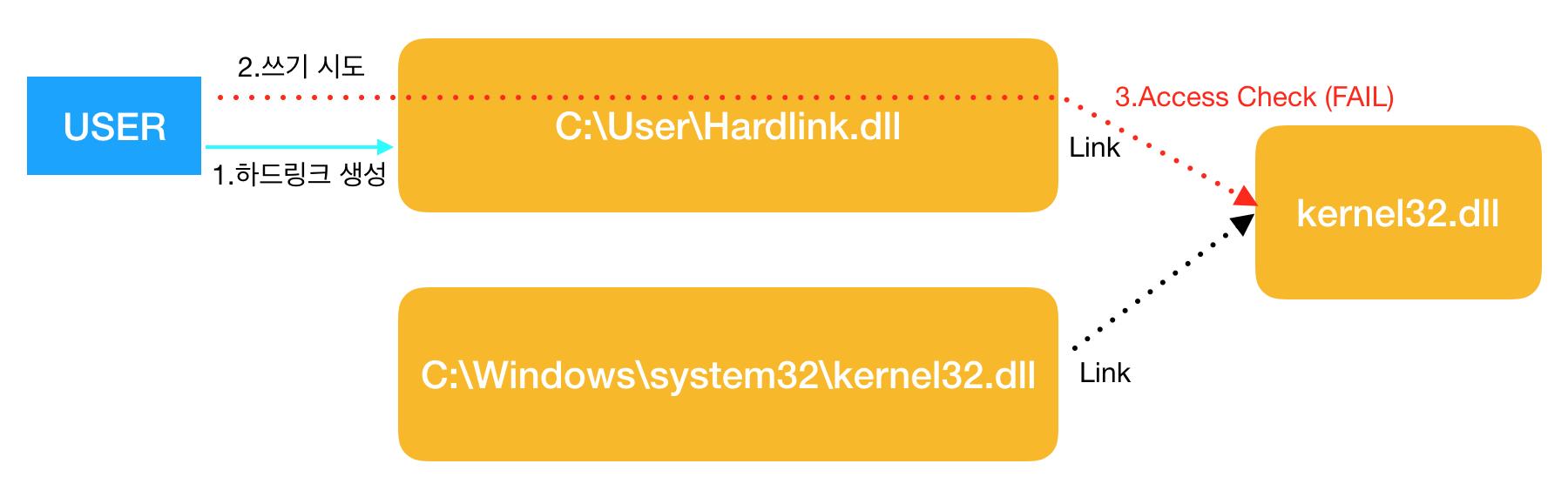 hardlink write
