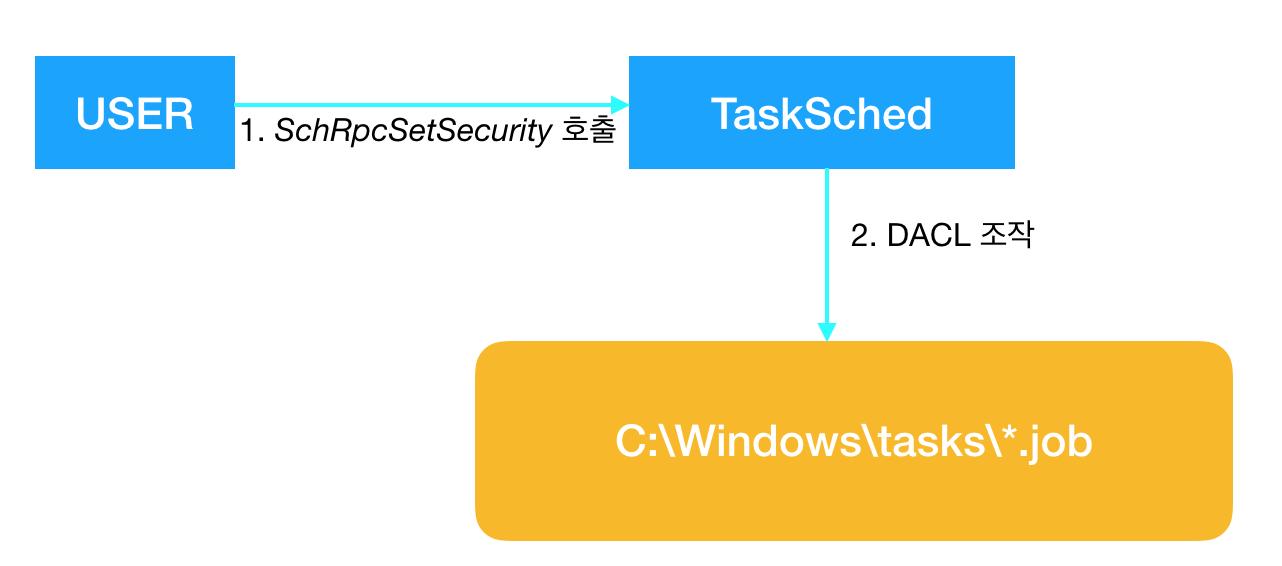Task Scheduler Service