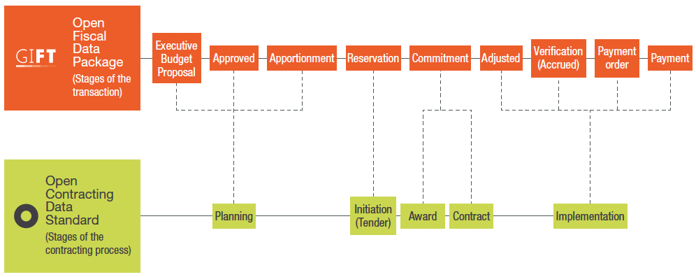 Transaction and contracting process mapping