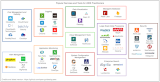 Tools and Services Market Landscape