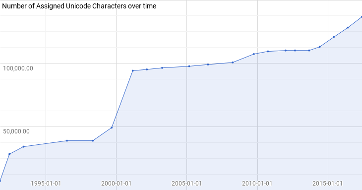 Number of Unicode Assigned Characters over time