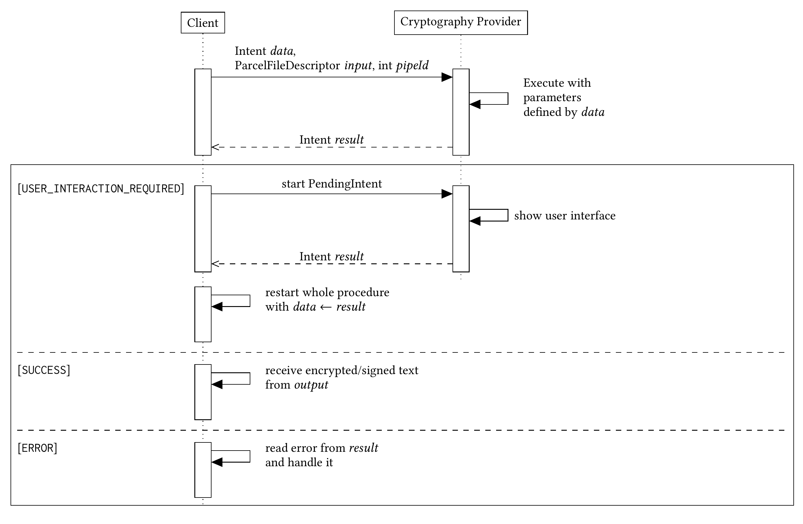 The android arsenal security openpgp api library we will go through the basic steps to understand how this api works following this greatly simplified sequence diagram baditri Gallery