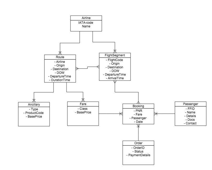 Data model open ndcndc sandbox wiki github ndc sandbox data model ccuart Gallery