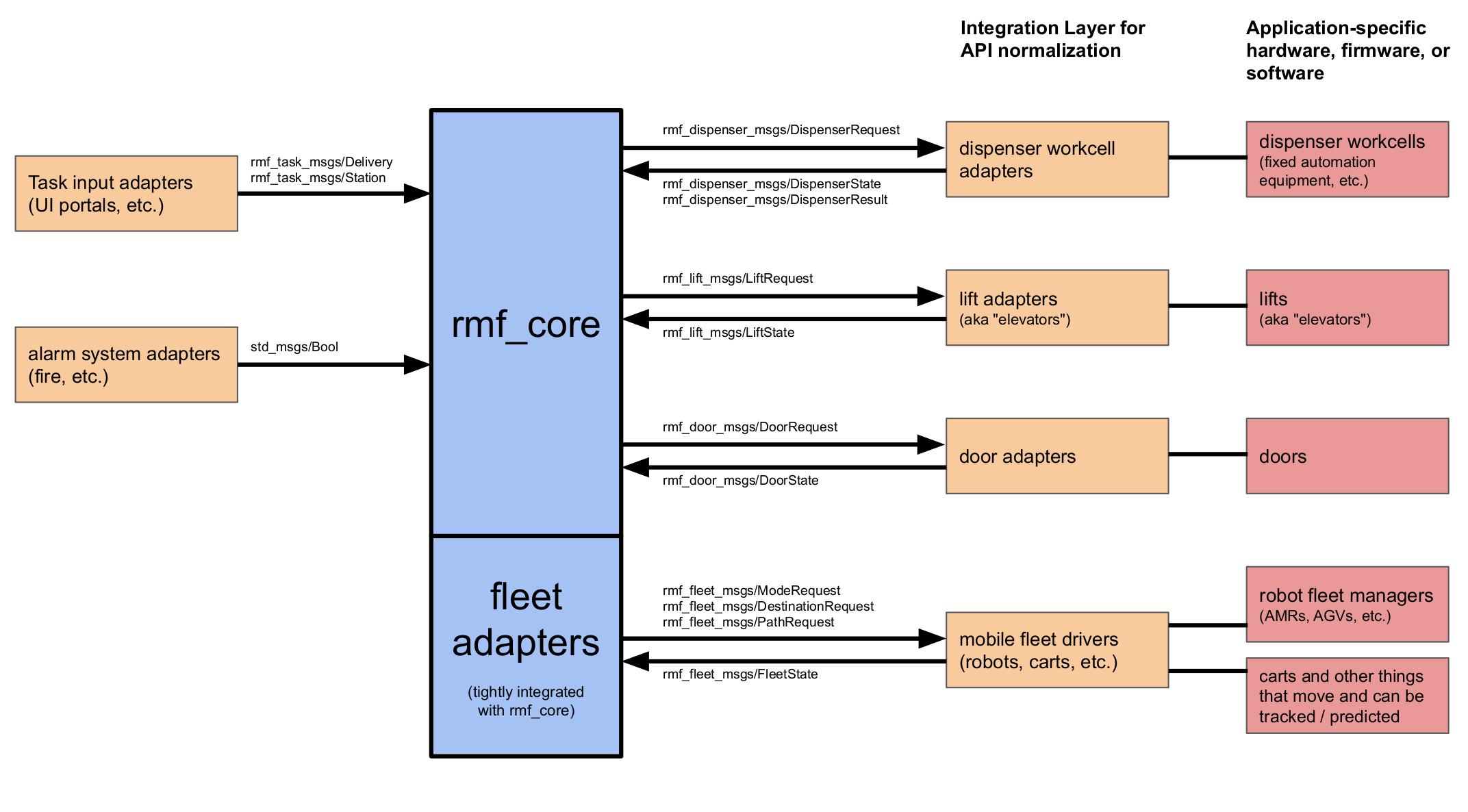 integration-diagram