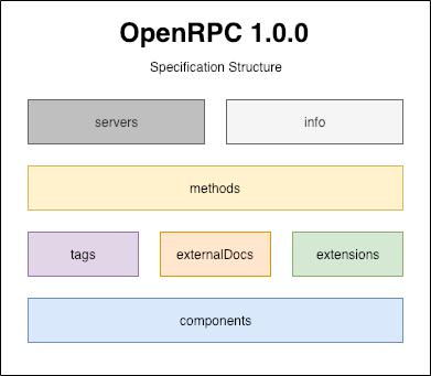 openrpc-spec-structure