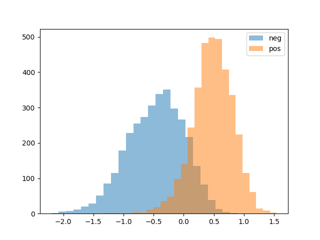 Sentiment Unit Visualization