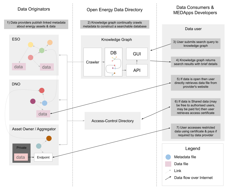 Linked Data Overview