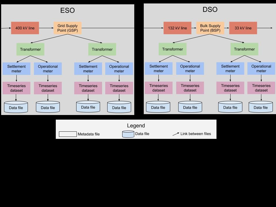 ESO vs DSO Data