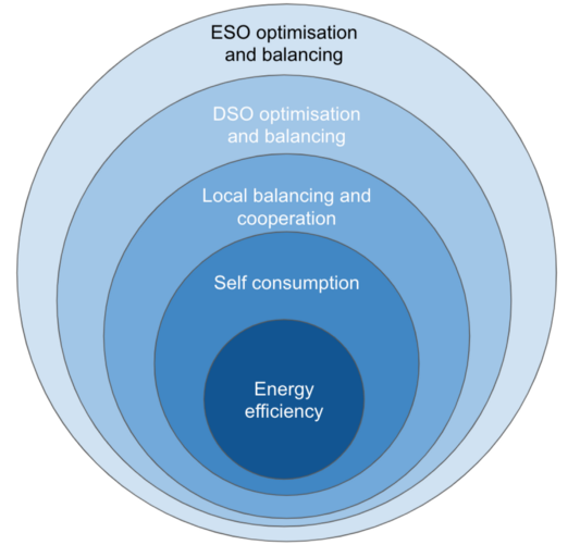 Energy System Layers