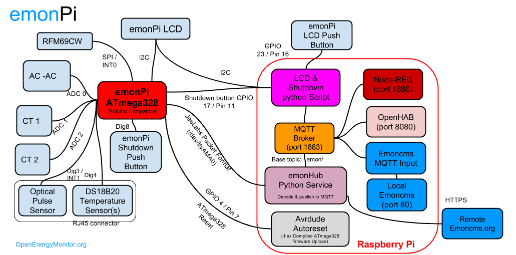 emonPi Architecture Overview
