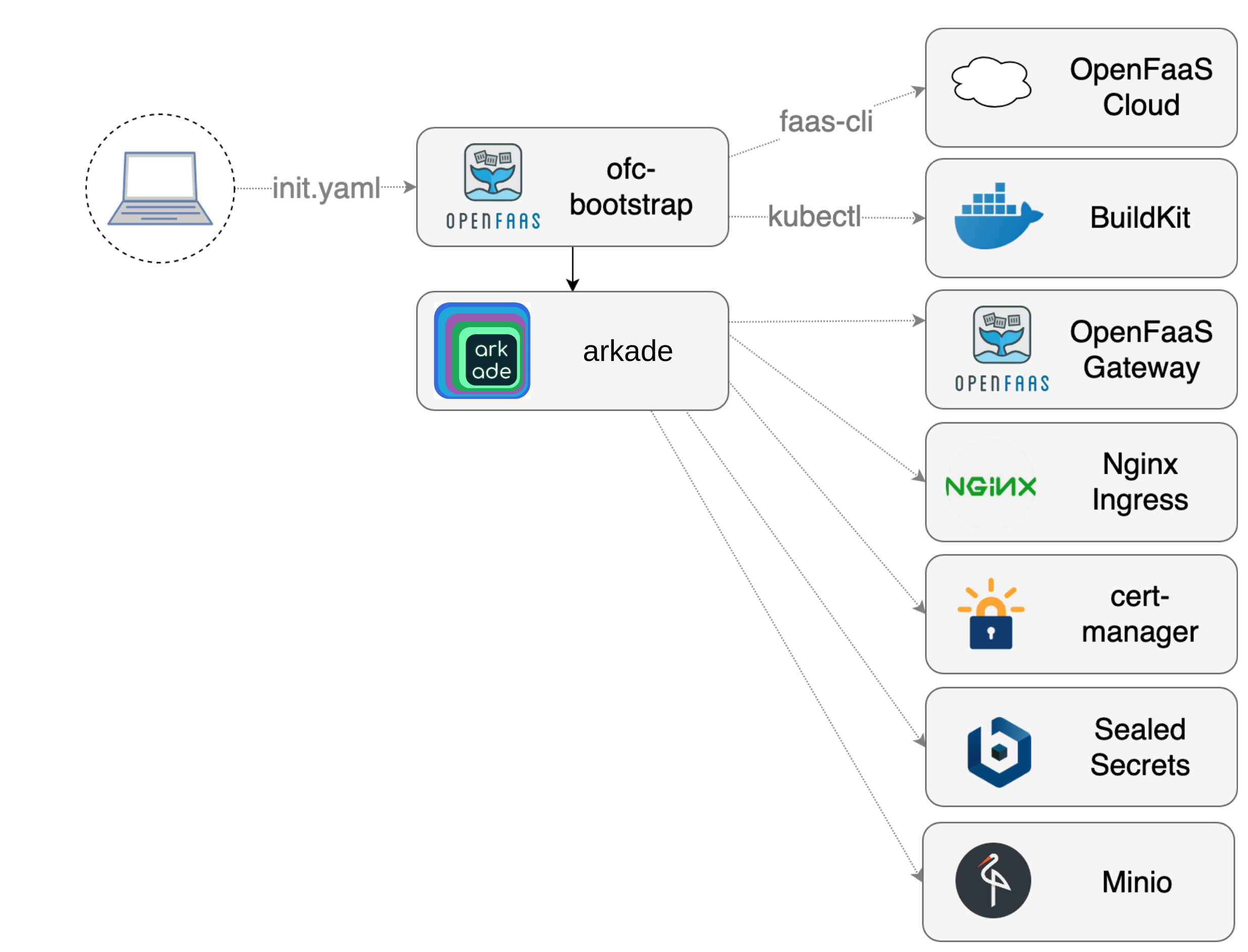 Build your own OpenFaaS Cloud with AWS EKS   OpenFaaS