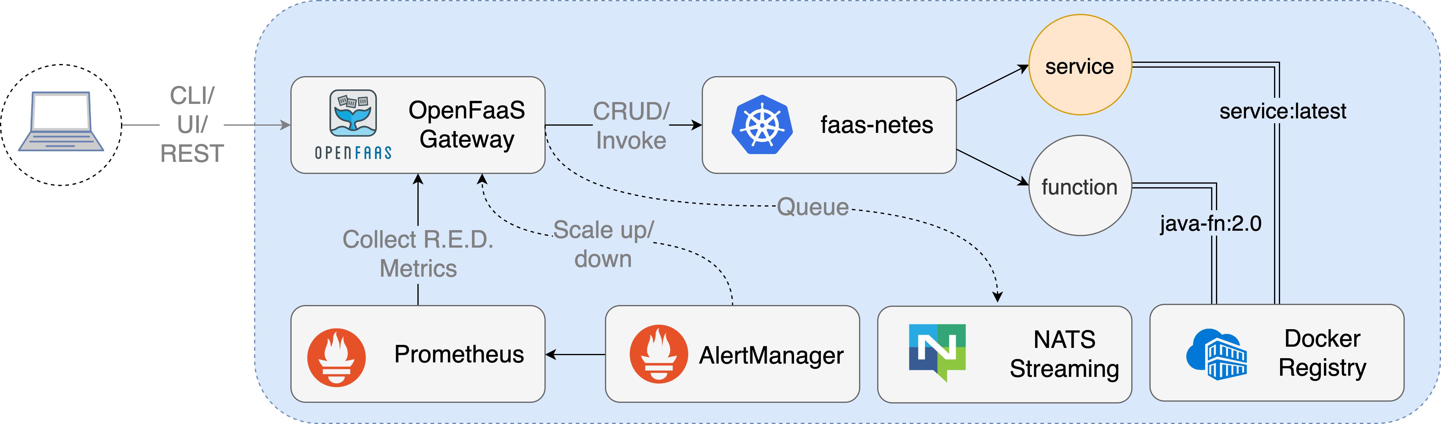 OpenFaaS workflow