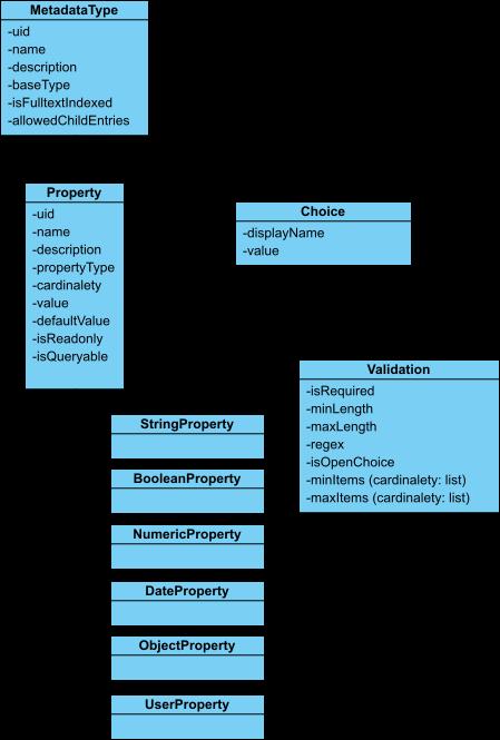 Generic Metadata