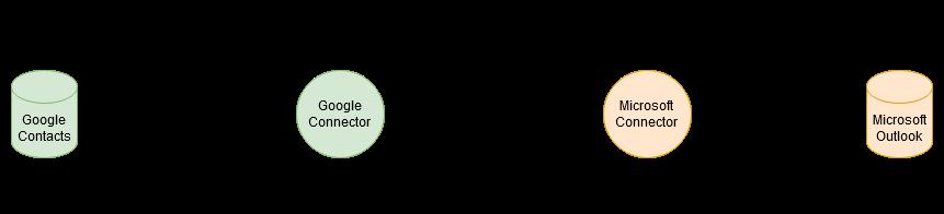 Simple Flow Graph